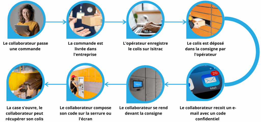 Isitrac Locker®,Reduce the workload of the mail department,Secure the delivery of sensitive objects